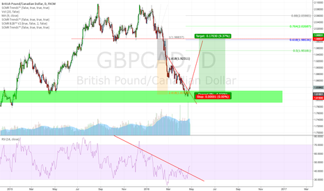 GBPCAD: Long GBP/CAD