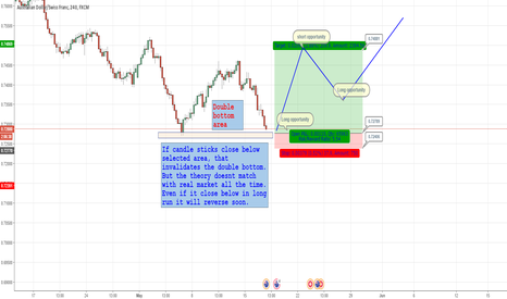 AUDCHF: AUDCHF lONG AND SHORT OPPORTUNITIES IN LONG RUN