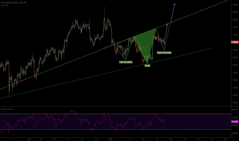EURUSD: s-h-s formation