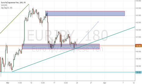 EURJPY: Eur/Jpy After Weekend 23.04