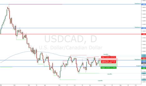 USDCAD: UCAD Daily SHORT from potential pinbar