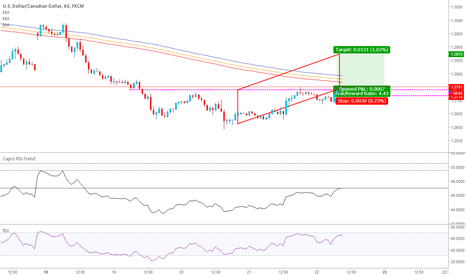 USDCAD: Some Correction USD CAD