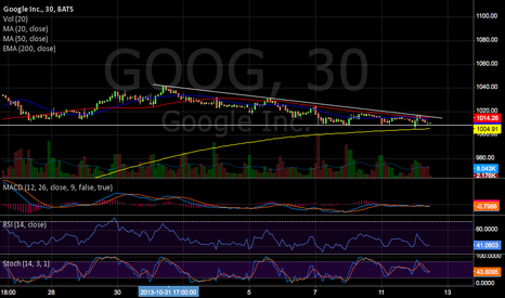 GOOG: How many false moves today? Sitting on cash