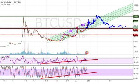 BTCUSD: BTC Key levels of Support and resistance