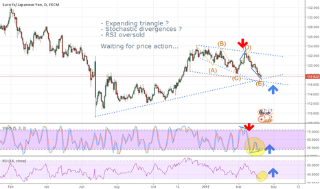 EURJPY: EURJPY pairs seems to be ready for a up move