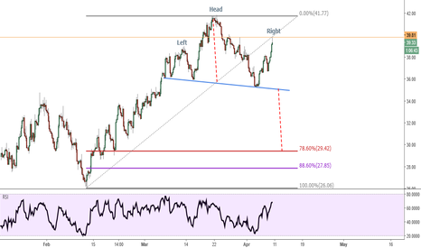 USOIL: Crude Oil - Head & Shoulders - Bearish