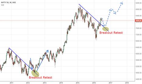 NIFTY: Nifty to retrace towards breakout trendline