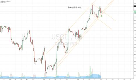 USOIL: Buy Signal