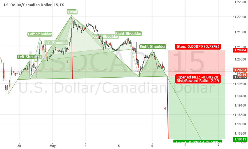 USDCAD Triple Head and Shoulders patterns