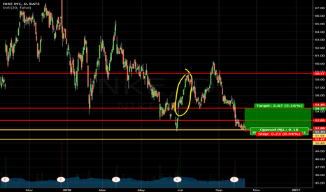 NKE: NKE LONG if market turns bullish