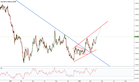 EURUSD:  EUR is heading for the top of the tunnel