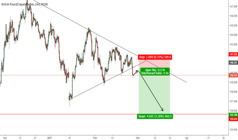 GBPJPY: attractive risk/ratio
