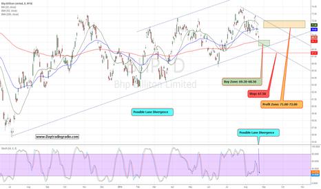 BHP: $BHP High Probability Setup