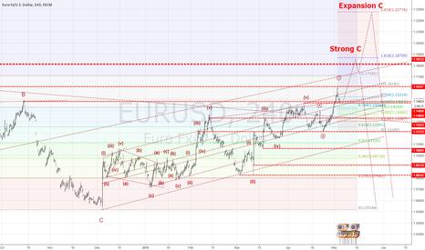 EURUSD: EURUSD Have strong C in corrective trend