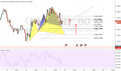 GBPNZD: Bullish Cypher Pattern