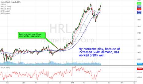 HRL: HRL = Spam working really well.