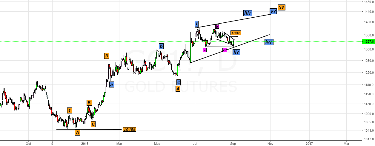 Gold out of an Ending Diagonal C-wave low@1305$