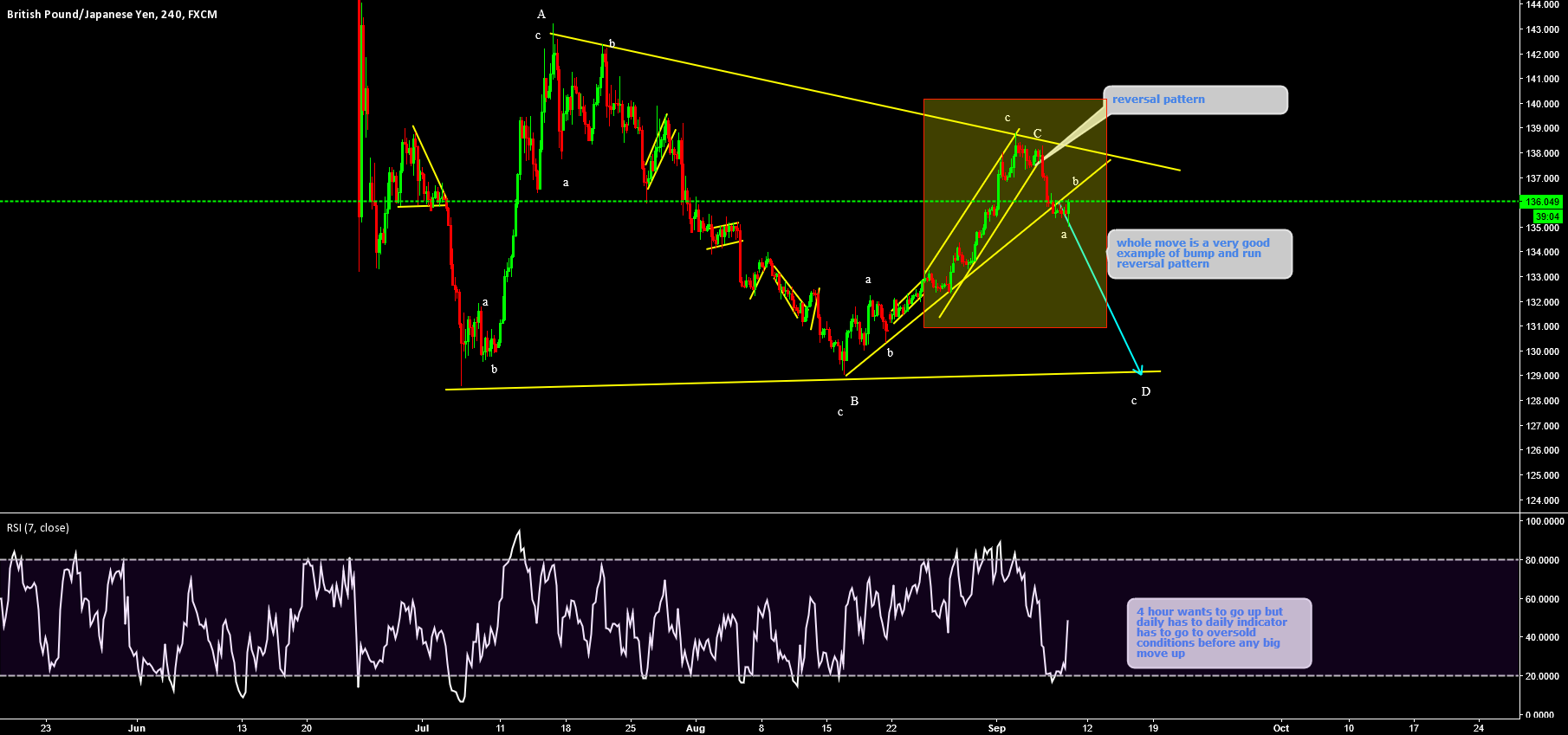 Dont go dirty long on GBPJPY