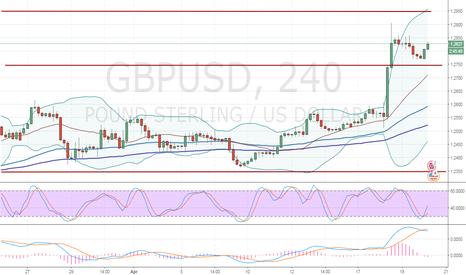 GBPUSD: GBP/USD: wave analysis