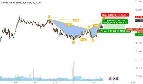 NZDUSD: NZDUSD: BEARISH BAT on M15 chart