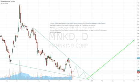 MNKD: MNKD - Falling Wedge