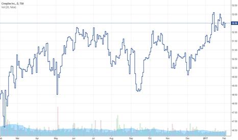 CGX: Cineplex Inc - Stock Prices on Trading View