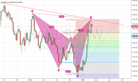 XAUUSD: Weekly Gold View With Bearish Pattern