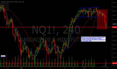 NQ1!: NASDAQ 100 E-MINI Futures 4hr Follow up.