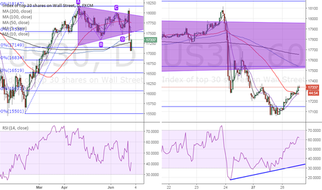 US30: Dow outlook – Bullish price RSI divergence, but…
