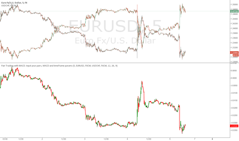 EURUSD: Inversely correl'd EURUSD - USDCHF is a perfect fit for StatArb