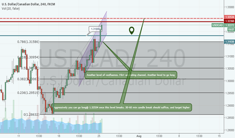 USDCAD: USDCAD RE-BUY