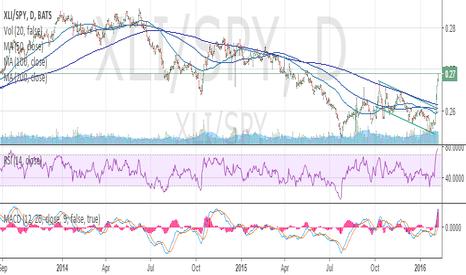 XLI/SPY: XLI: Industrials are outperforming
