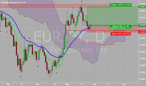 EURJPY: EUR vs JPY Daily Inverted Hammer
