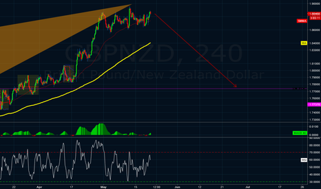 GBPNZD: gbpnzd - sell