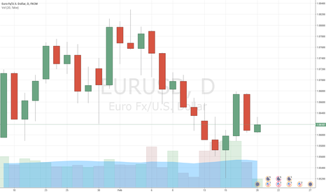EURUSD: EURUSD hit by news from France, but still above key supports
