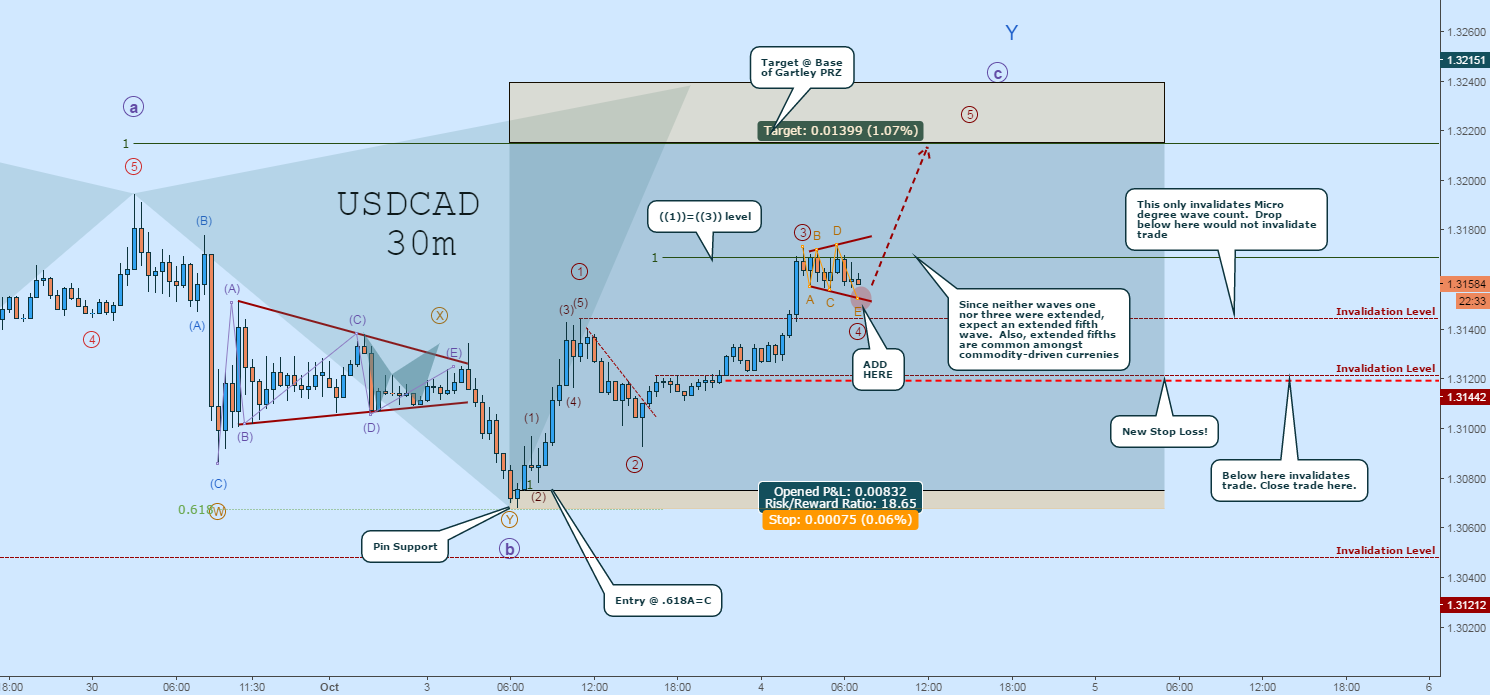 USDCAD LONG Rally Is ON:  Here