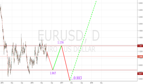 EURUSD: EUR/USD - LONG TERM FORECAST