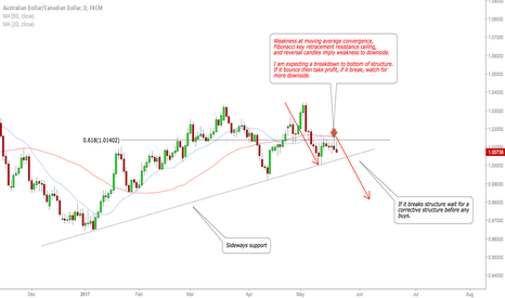 AUDCAD: AUDCAD watch for a sell.