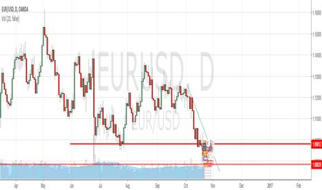 EURUSD: Why i believe EURUSD will fall more