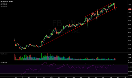 FB: $FB Weekley