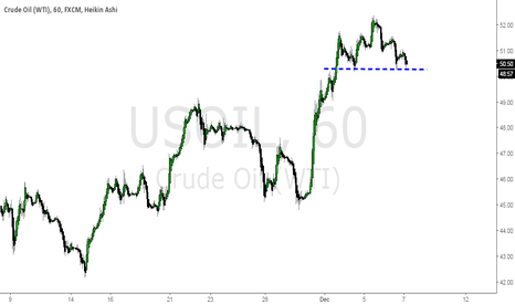 USOIL: bear
