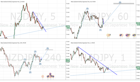 NZDJPY: NZDJPY possible long setup