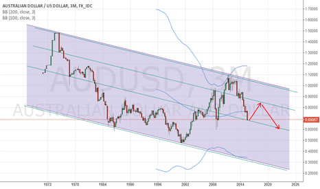 AUDUSD: personal thoughts