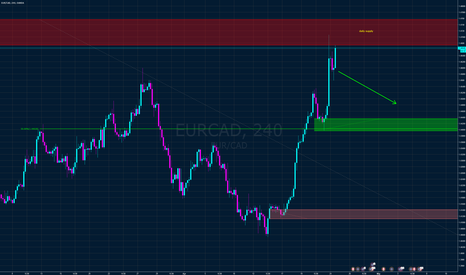 EURCAD: EUR CAD short from daily supply