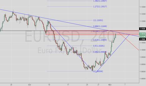 EURUSD: Time For SHORT?