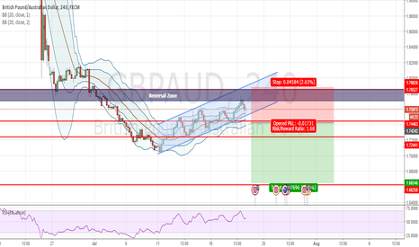 GBPAUD: GBPAUD - SHORT Opportunity at break