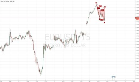 EURUSD: Possible Bearish Cypher EUR/USD setting up