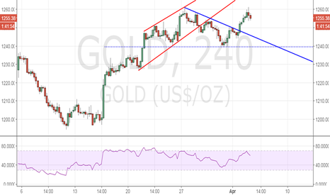GOLD: Gold outlook – 4 hour chart