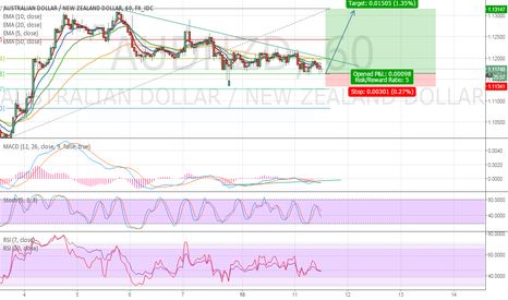 AUDNZD: 0.618 resistance point of the h4 fibonaci