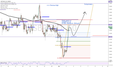 GBPAUD: GBPAUD-Short but then Long Baby